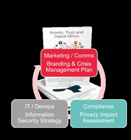 Data Ethics Planning