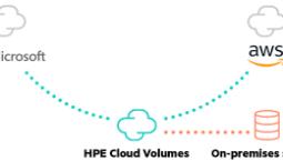 HPE Cloud Volumes